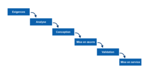 Organisation de la gestion de projet de refonte de site internet