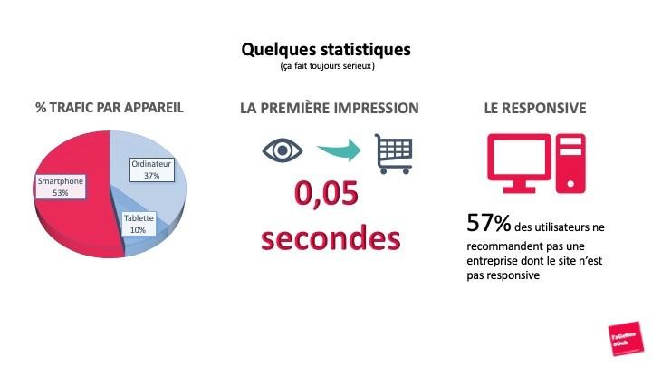 l'impact du responsive sur le webmarketing