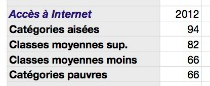 accès à internet
