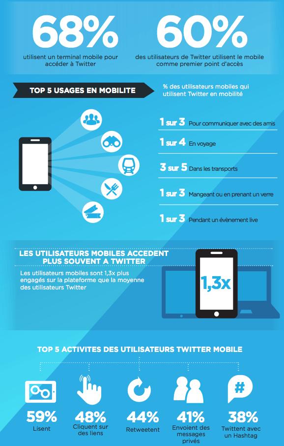 images.tweet.twitter.com Web TwitterInc 7b03ac7fd6-04c6-4aa8-9906-f772b295b25e 7d_MobileSuccess-Infographic-FR.pdf