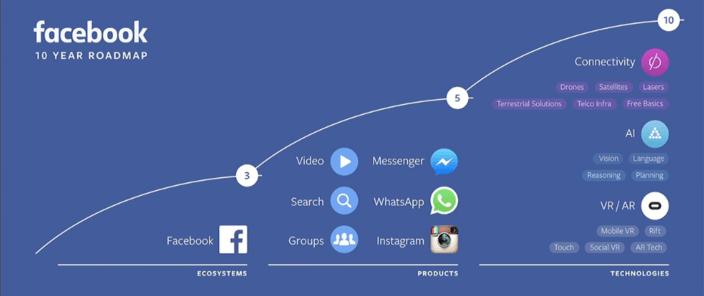 projet-facebook
